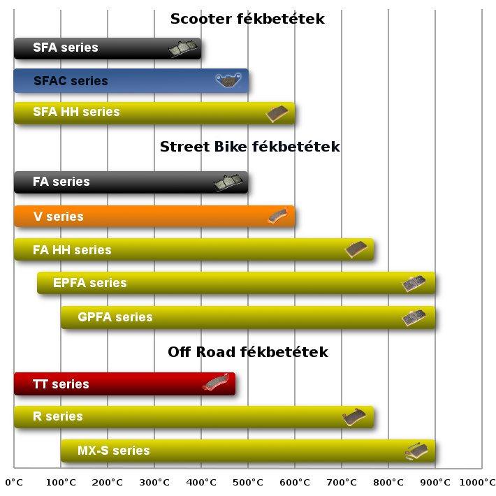 EBC motorkerékpár fékbetét táblázat